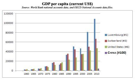 Chart of CHINA GDP per capita compared with other countries