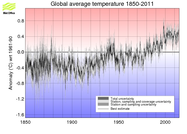 Is Global Warming Really Happening?