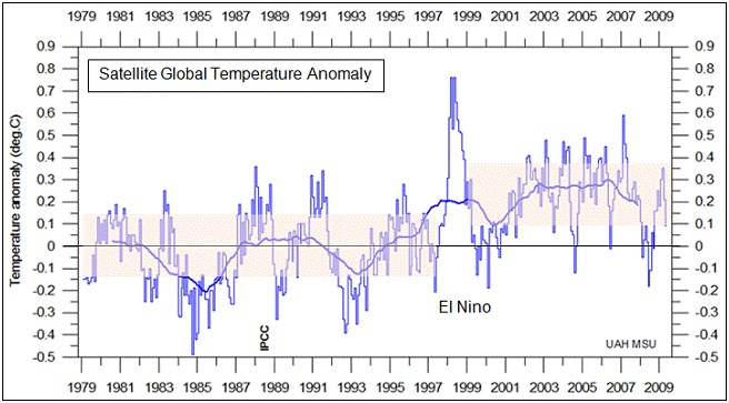 Satellite Global Temperature Anomaly 1979-2009