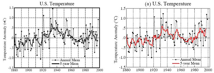 U.S. Temperature Anomaly due to change in Adjustment Method 1880-2000