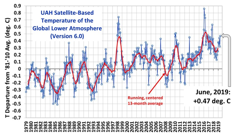Yearly Satellite Temperature 1979-2019 vs Average Temperature 1981-2010