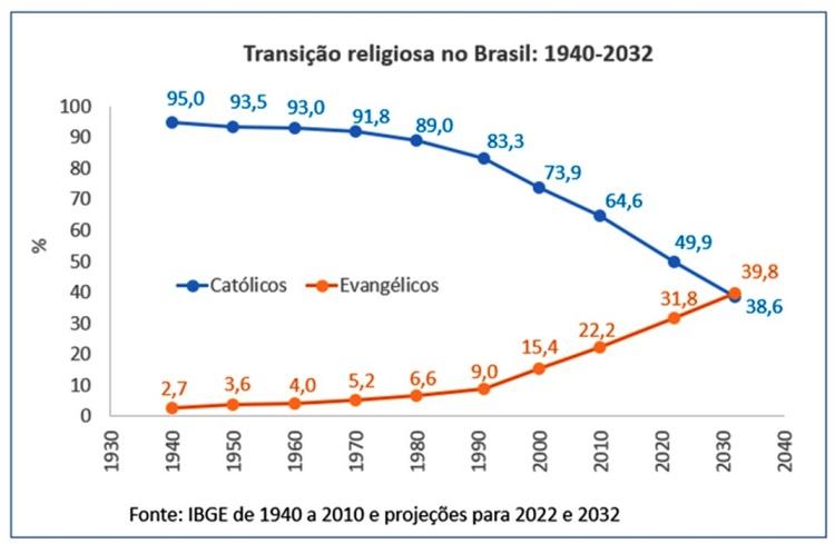 Transição religiosa no Brasil: 1940-2032; Fonte: IBGE de 1940 a 2010 e projeções para 2022 e 2032.